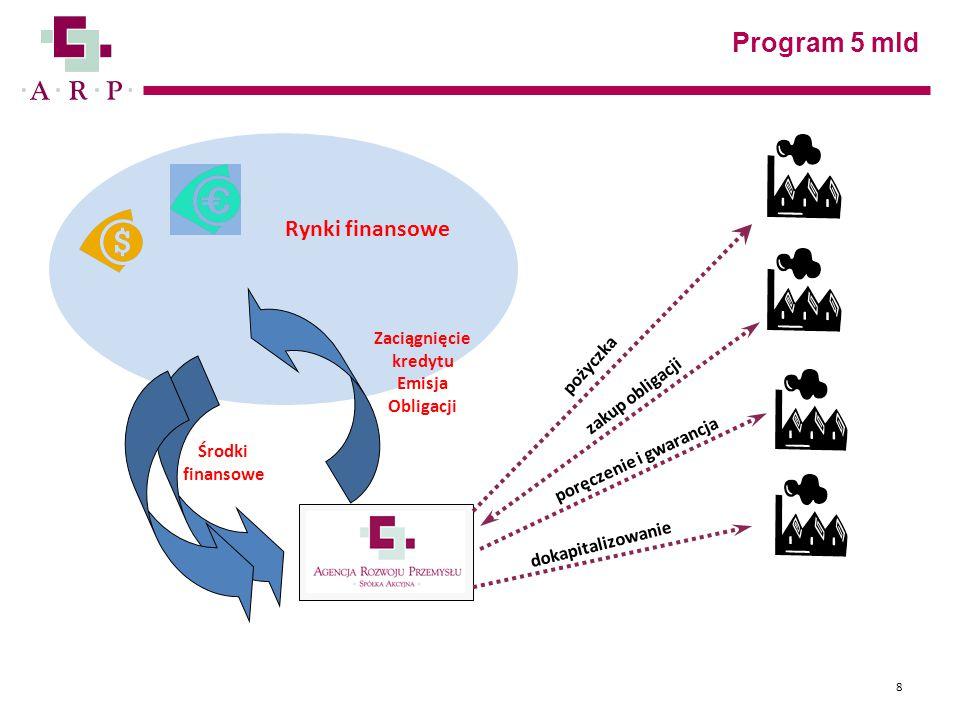 Program 5 mld 8 Środki finansowe pożyczka zakup obligacji poręczenie i gwarancja dokapitalizowanie Zaciągnięcie kredytu Emisja Obligacji Rynki finanso