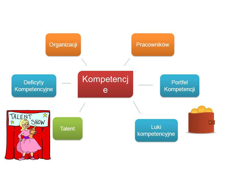 Kompetencj e Organizacji Portfel Kompetencji Deficyty Kompetencyjne Luki kompetencyjne PracownikówTalent