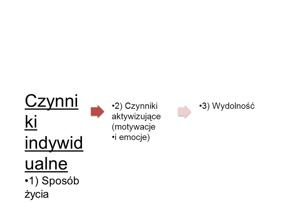 Czynni ki indywid ualne 1) Sposób życia 2) Czynniki aktywizujące (motywacje i emocje) 3) Wydolność