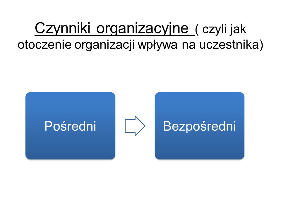 Czynniki organizacyjne ( czyli jak otoczenie organizacji wpływa na uczestnika) Pośredni Bezpośredni