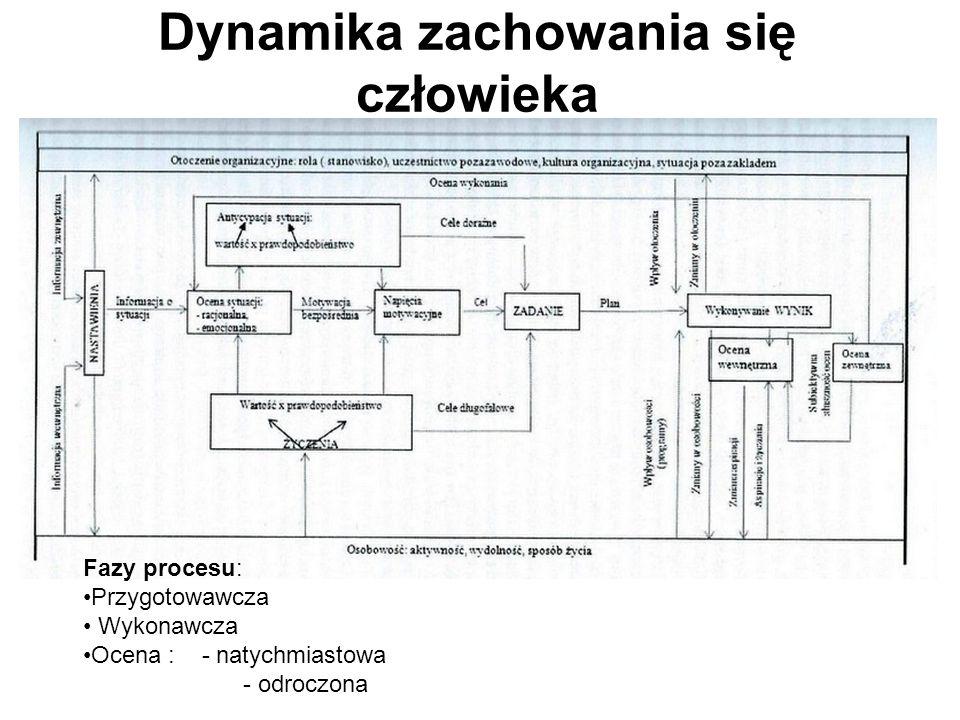 Dynamika zachowania się człowieka Fazy procesu: Przygotowawcza Wykonawcza Ocena : - natychmiastowa - odroczona