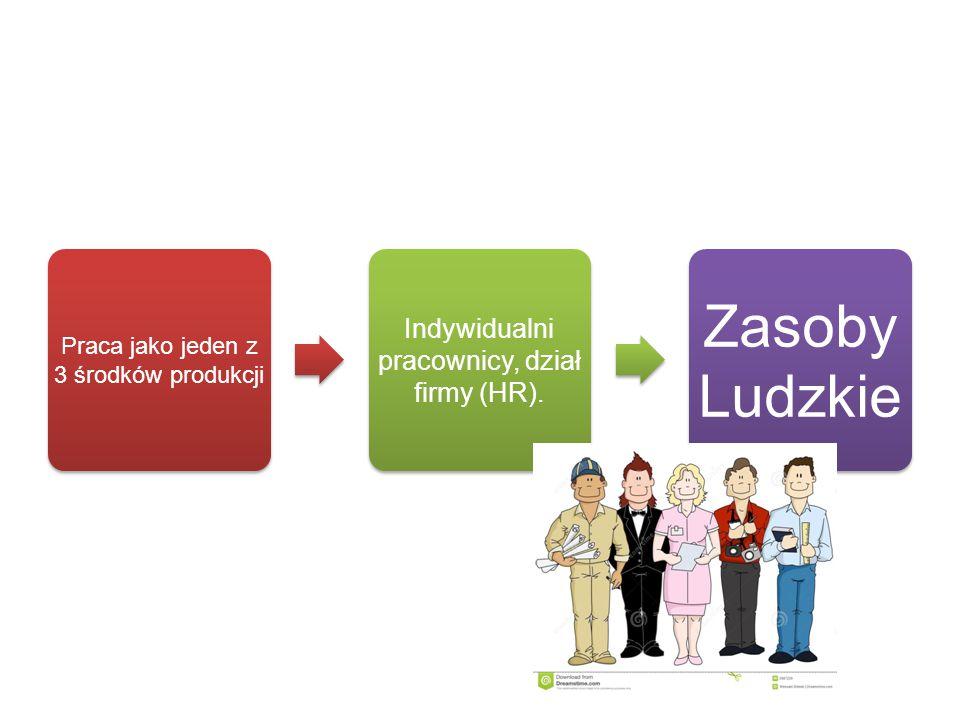 Praca jako jeden z 3 środków produkcji Indywidualni pracownicy, dział firmy (HR). Zasoby Ludzkie