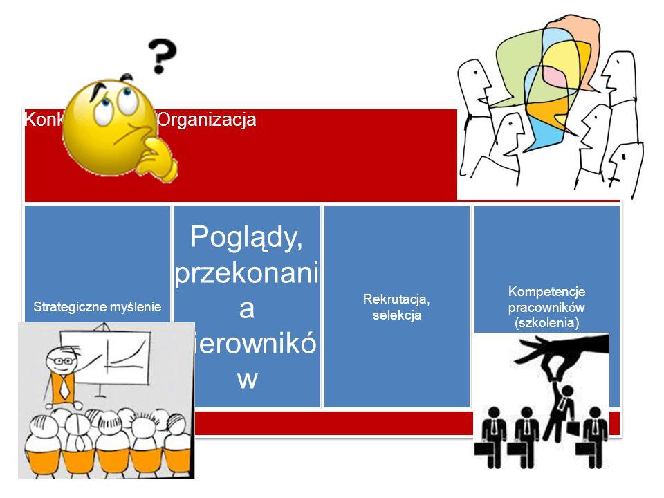 Konkurencyjna Organizacja Strategiczne myślenie Poglądy, przekonani a kierownikó w Rekrutacja, selekcja Kompetencje pracowników (szkolenia)