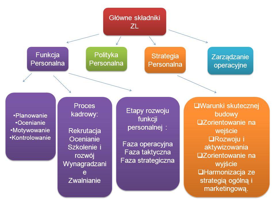 Główne składniki ZL Funkcja Personalna Polityka Personalna Strategia Personalna Zarządzanie operacyjne Planowanie Ocenianie Motywowanie Kontrolowanie