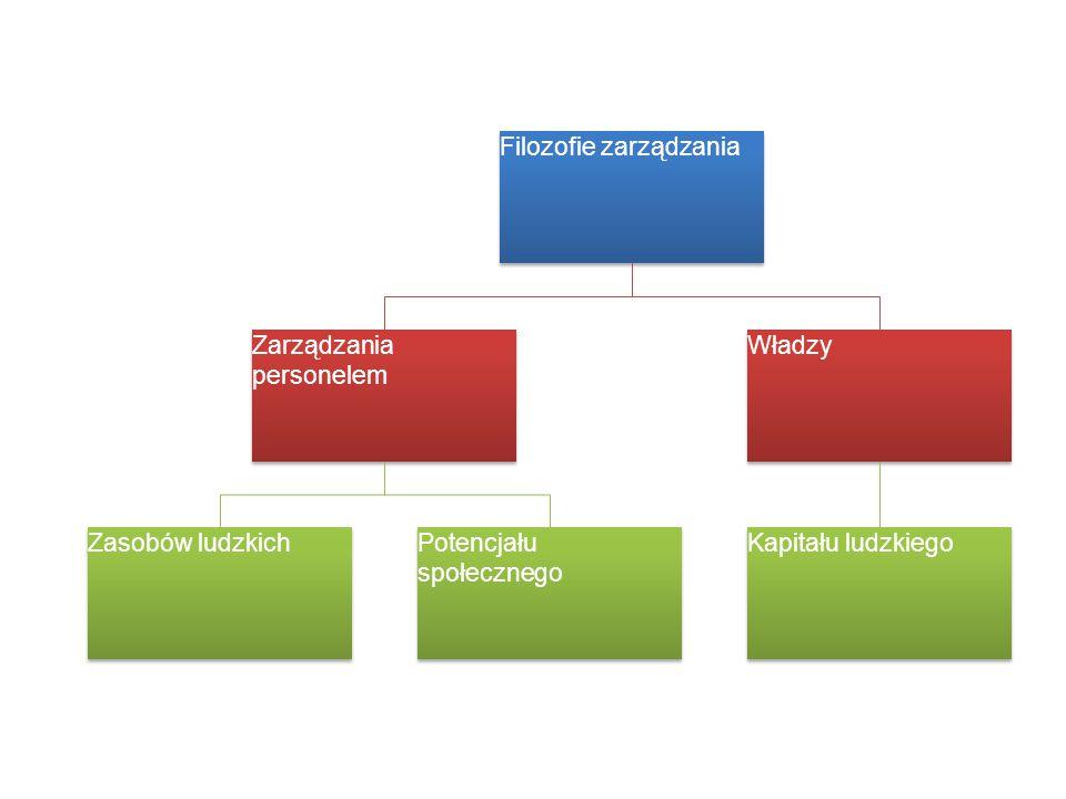 Filozofie zarządzania Zarządzania personelem Zasobów ludzkich Potencjału społecznego Władzy Kapitału ludzkiego