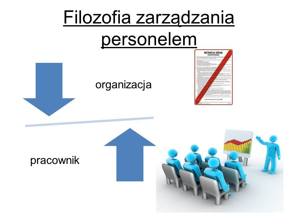 organizacja pracownik Filozofia zarządzania personelem