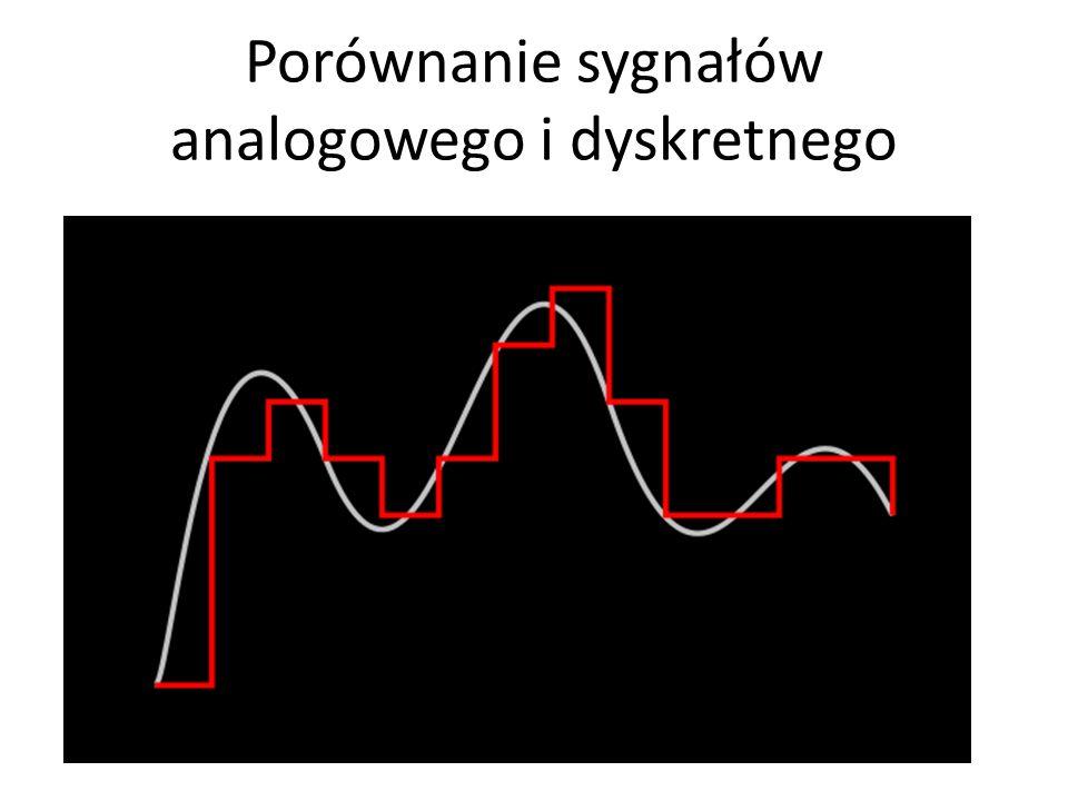 Porównanie sygnałów analogowego i dyskretnego