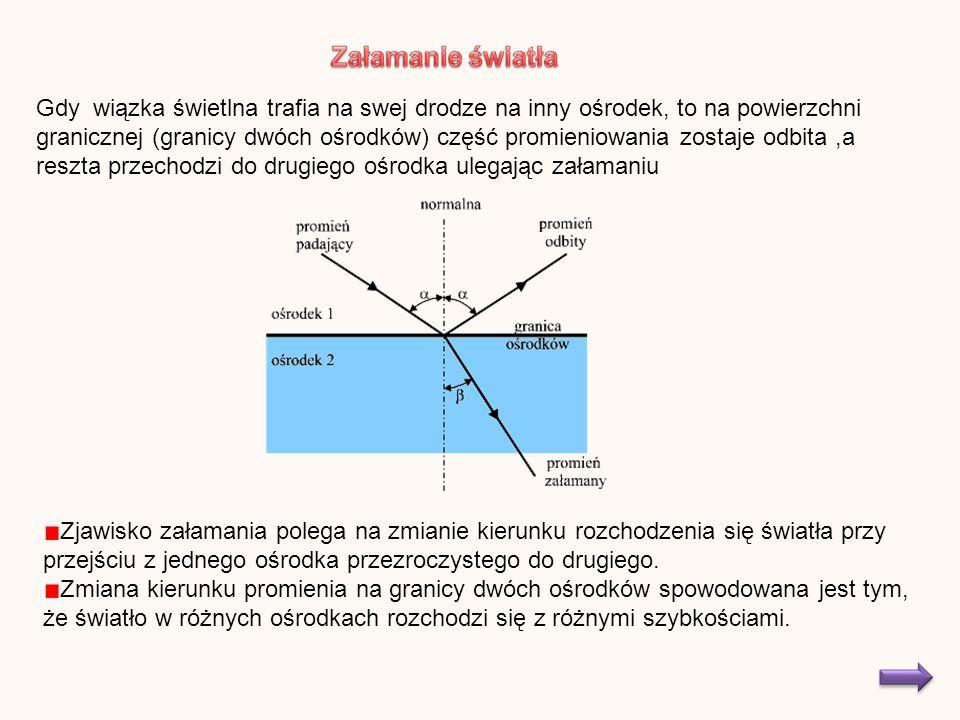 Gdy wiązka świetlna trafia na swej drodze na inny ośrodek, to na powierzchni granicznej (granicy dwóch ośrodków) część promieniowania zostaje odbita,a reszta przechodzi do drugiego ośrodka ulegając załamaniu Zjawisko załamania polega na zmianie kierunku rozchodzenia się światła przy przejściu z jednego ośrodka przezroczystego do drugiego.
