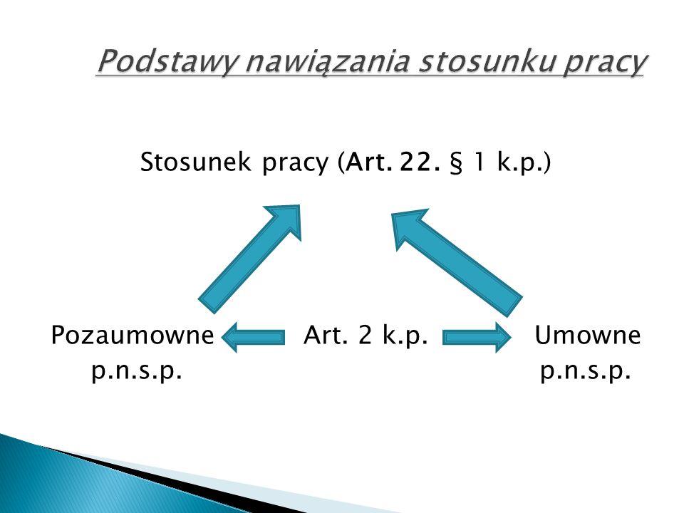 Stosunek pracy (Art. 22. § 1 k.p.) Pozaumowne Art. 2 k.p. Umowne p.n.s.p. p.n.s.p.