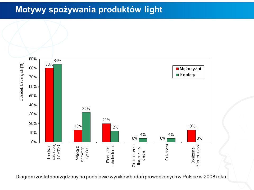 Motywy spożywania produktów light Diagram został sporządzony na podstawie wyników badań prowadzonych w Polsce w 2008 roku.