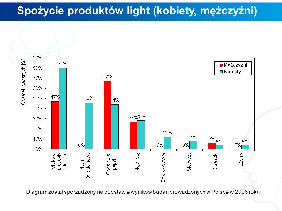 Spożycie produktów light (kobiety, mężczyźni) Diagram został sporządzony na podstawie wyników badań prowadzonych w Polsce w 2008 roku.