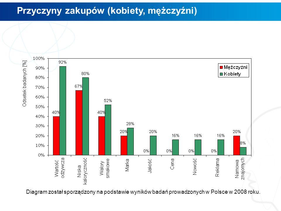 Przyczyny zakupów (kobiety, mężczyźni) Diagram został sporządzony na podstawie wyników badań prowadzonych w Polsce w 2008 roku.