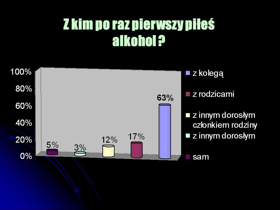 Z kim po raz pierwszy piłeś alkohol ?