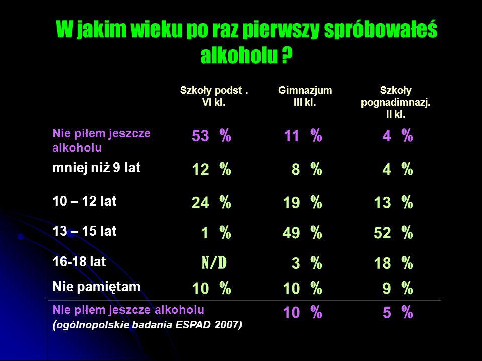 Szkoły podst. VI kl. Gimnazjum III kl. Szkoły pognadimnazj.