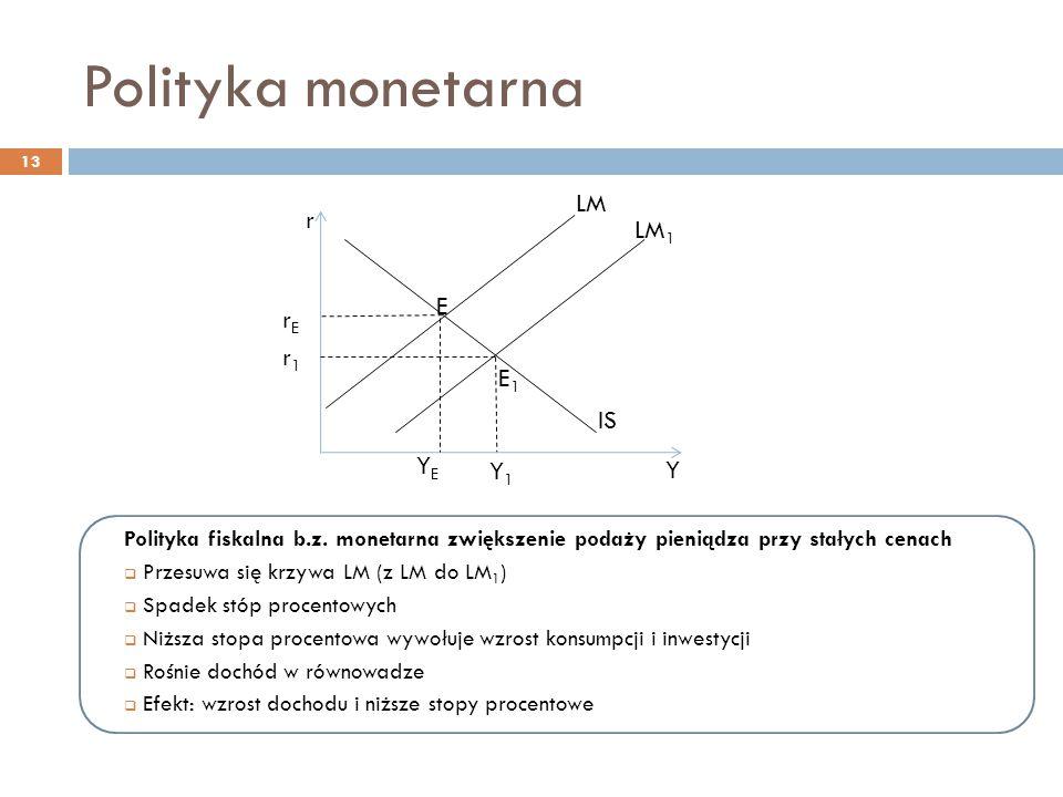 Polityka fiskalna b.z. monetarna zwiększenie podaży pieniądza przy stałych cenach  Przesuwa się krzywa LM (z LM do LM 1 )  Spadek stóp procentowych