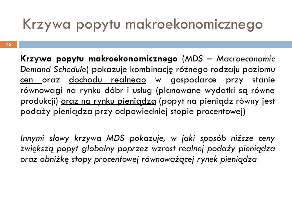 Krzywa popytu makroekonomicznego 15 Krzywa popytu makroekonomicznego (MDS – Macroeconomic Demand Schedule) pokazuje kombinację różnego rodzaju poziomu