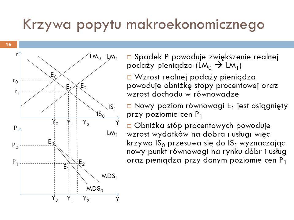 Krzywa popytu makroekonomicznego 16  Spadek P powoduje zwiększenie realnej podaży pieniądza (LM 0  LM 1 )  Wzrost realnej podaży pieniądza powoduje obniżkę stopy procentowej oraz wzrost dochodu w równowadze  Nowy poziom równowagi E 1 jest osiągnięty przy poziomie cen P 1  Obniżka stóp procentowych powoduje wzrost wydatków na dobra i usługi więc krzywa IS 0 przesuwa się do IS 1 wyznaczając nowy punkt równowagi na rynku dóbr i usług oraz pieniądza przy danym poziomie cen P 1 r r1r1 Y r0r0 Y1Y1 Y2Y2 Y0Y0 IS 1 LM 1 E1E1 E2E2 P P1P1 Y MDS 0 Y1Y1 Y2Y2 Y0Y0 P0P0 LM 1 E1E1 E2E2 LM 0 MDS 1 IS 0 E0E0 E0E0