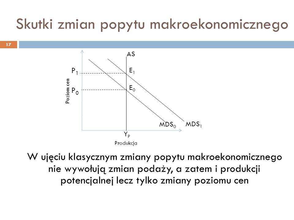 Skutki zmian popytu makroekonomicznego 17 W ujęciu klasycznym zmiany popytu makroekonomicznego nie wywołują zmian podaży, a zatem i produkcji potencjalnej lecz tylko zmiany poziomu cen P0P0 YPYP AS MDS 0 E0E0 Poziom cen Produkcja MDS 1 E1E1 P1P1