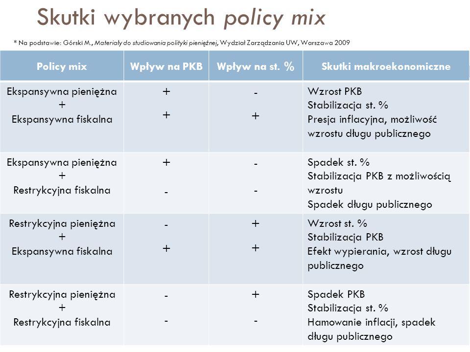 Skutki wybranych policy mix mgr Tomasz Rosiak Zakład Międzynarodowych Stosunków Gospodarczych 19 Policy mixWpływ na PKBWpływ na st. %Skutki makroekono