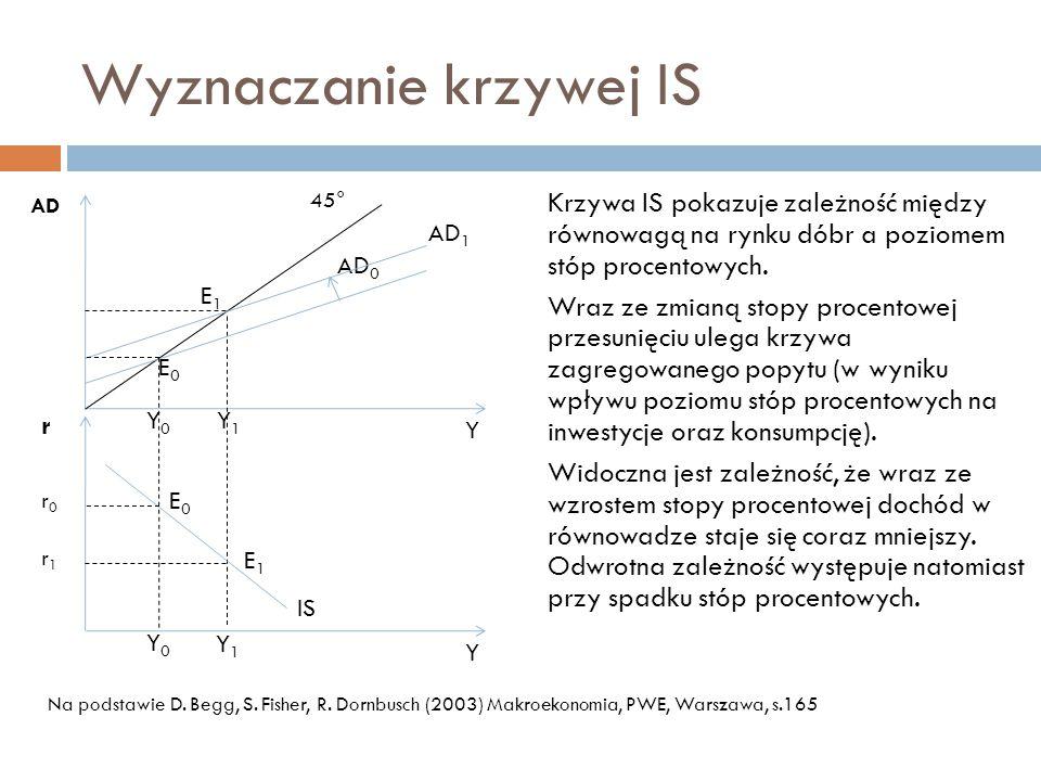 Wyznaczanie krzywej IS Krzywa IS pokazuje zależność między równowagą na rynku dóbr a poziomem stóp procentowych.