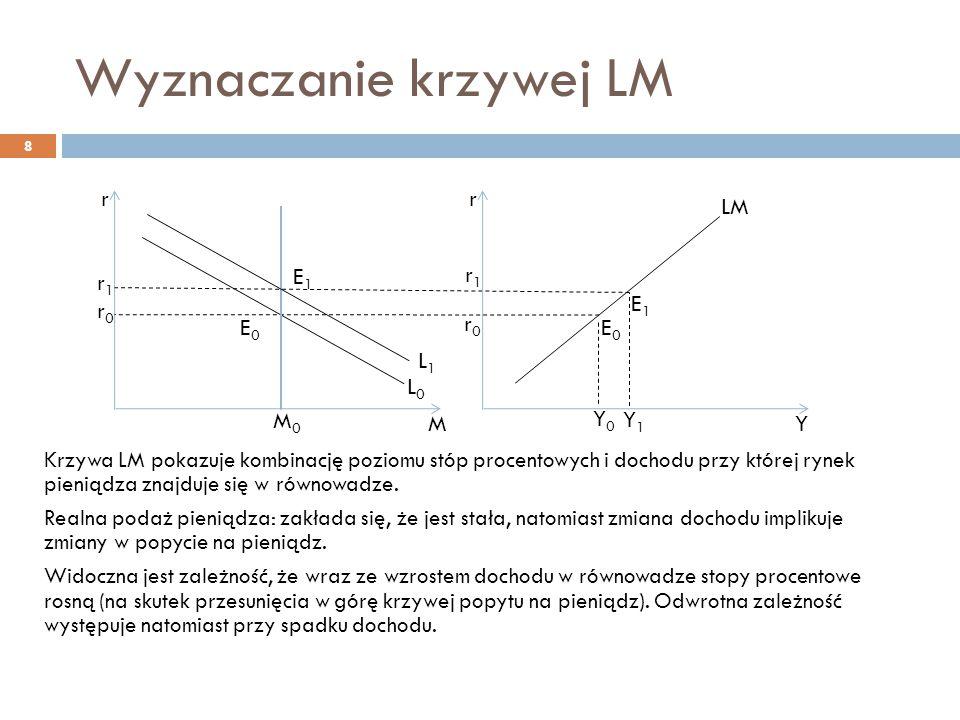 Nachylenie krzywej LM 9 Wzdłuż krzywej LM poruszamy się na skutek zmian stóp procentowych Krzywa LM jest bardziej stroma:  Im silniej przyrost dochodu wpływa na wzrost popytu na pieniądz, tym większa zmiana stóp procentowych dla zrównoważenia popytu na pieniądz (przy nie zmienionej podaży) Krzywa LM jest bardziej płaska:  Jeśli przyrost dochodu w mniejszym stopniu wpływa na popyt na pieniądz, lub  Słabsza jest reakcja popytu na pieniądz w odpowiedzi na zmiany stóp procentowych