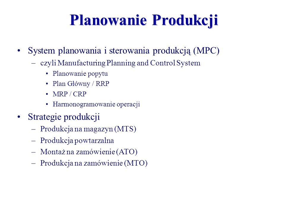 Planowanie Produkcji System planowania i sterowania produkcją (MPC) –czyli Manufacturing Planning and Control System Planowanie popytu Plan Główny / R