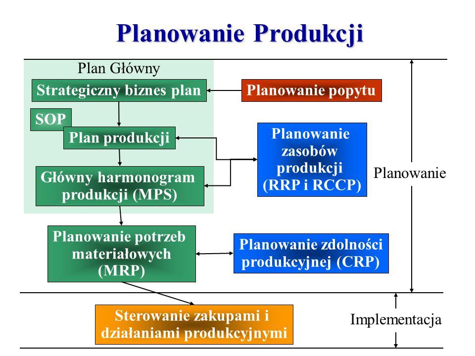 Plan Główny Planowanie Produkcji Strategiczny biznes plan Główny harmonogram produkcji (MPS) Planowanie potrzeb materiałowych (MRP) Sterowanie zakupam