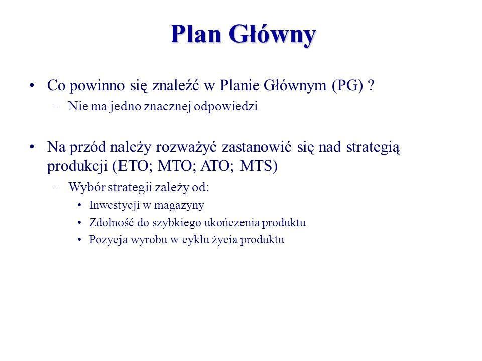 Plan Główny Co powinno się znaleźć w Planie Głównym (PG) ? –Nie ma jedno znacznej odpowiedzi Na przód należy rozważyć zastanowić się nad strategią pro