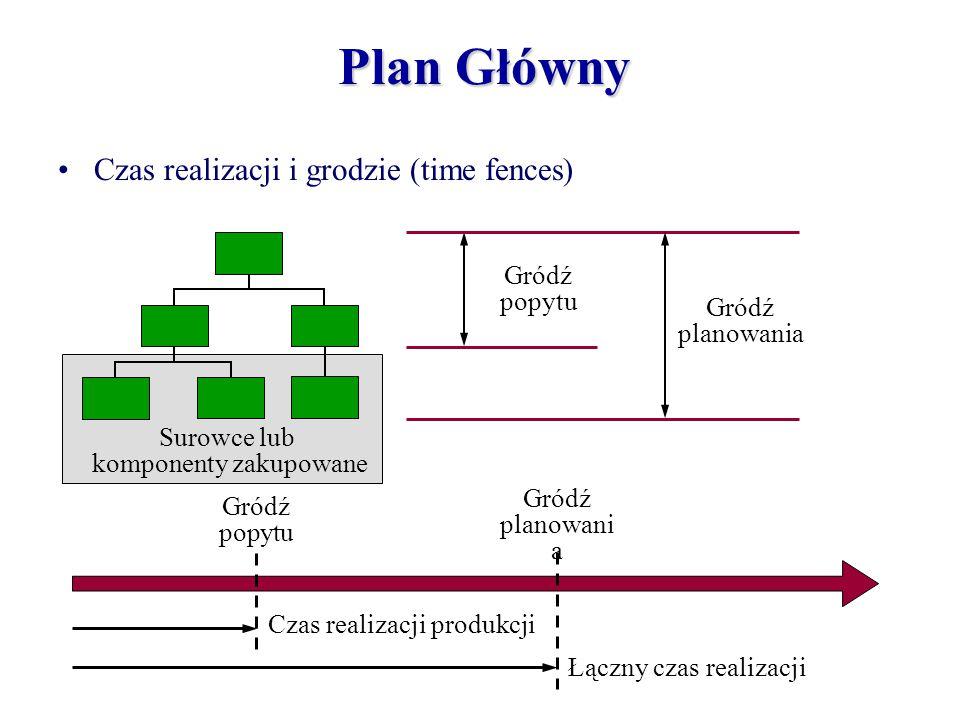 Surowce lub komponenty zakupowane Gródź popytu Gródź planowania Czas realizacji produkcji Łączny czas realizacji Gródź popytu Gródź planowani a Plan G