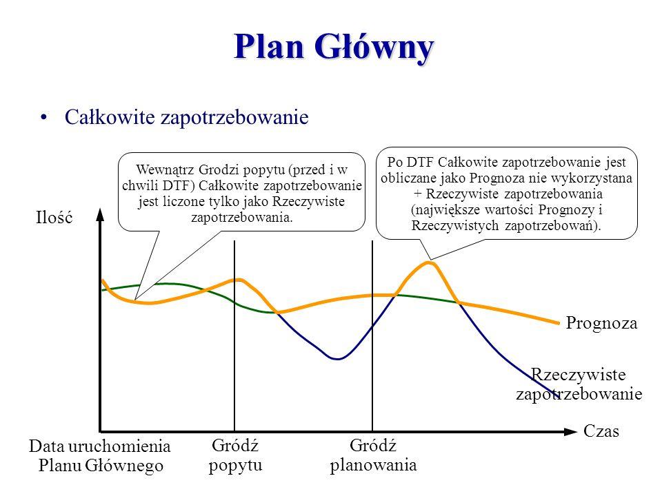 Rzeczywiste zapotrzebowanie Prognoza Po DTF Całkowite zapotrzebowanie jest obliczane jako Prognoza nie wykorzystana + Rzeczywiste zapotrzebowania (naj