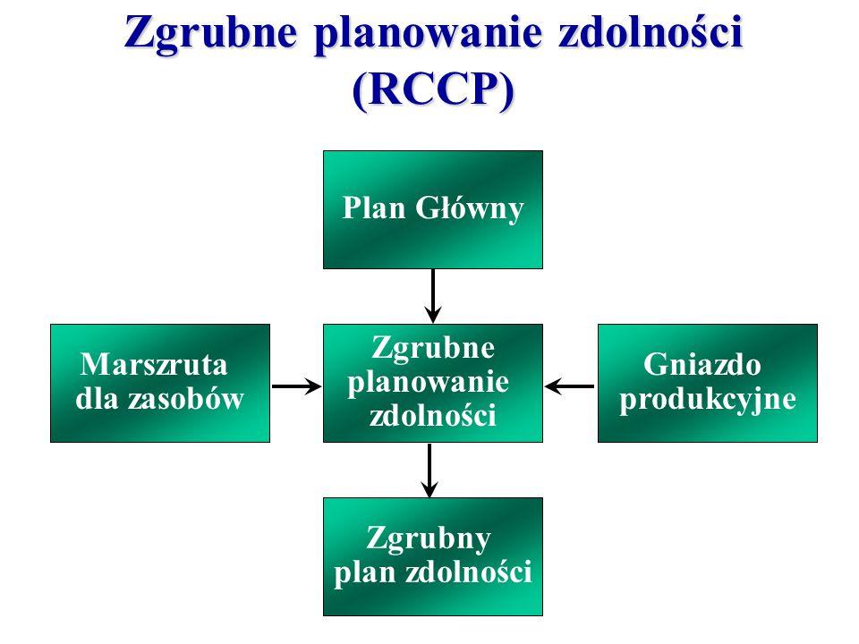 Plan Główny Marszruta dla zasobów Gniazdo produkcyjne Zgrubny plan zdolności Zgrubne planowanie zdolności Zgrubne planowanie zdolności (RCCP)