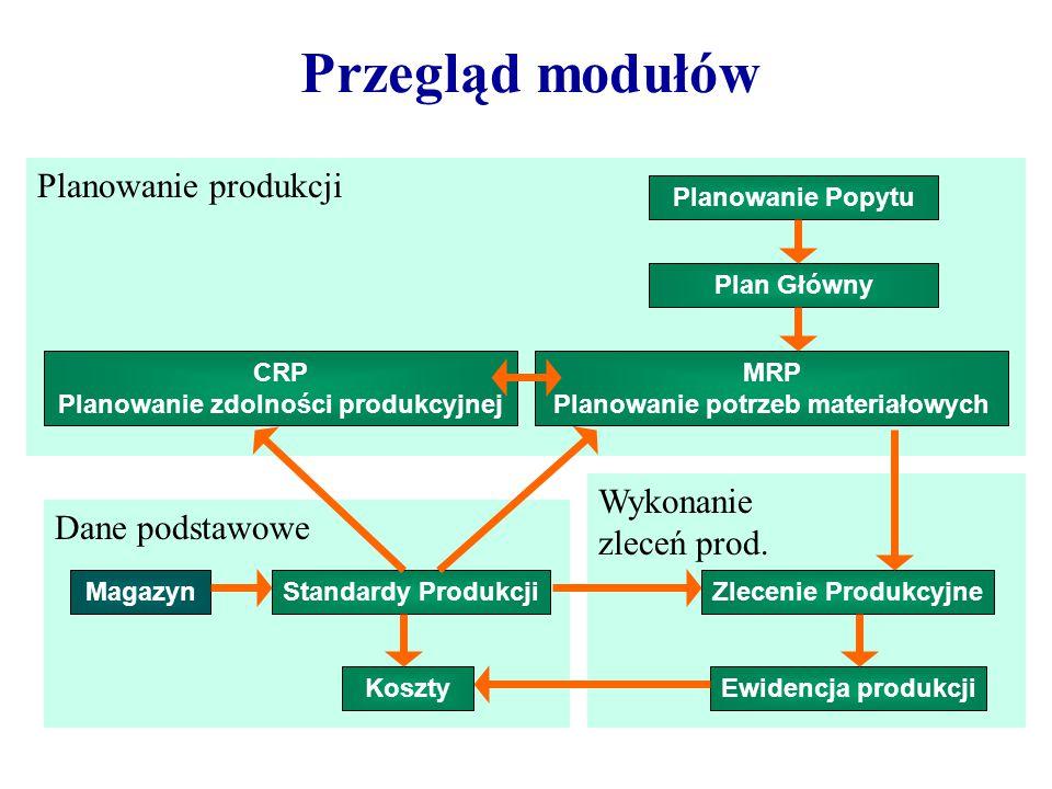 Plan Główny RCCP MRPCRP Długi termin Średni i krótki termin Zlecenie produkcyjne Długoterminowe plany i symulacje stworzone w Planie Głównym są weryfikowane przez RCCP.