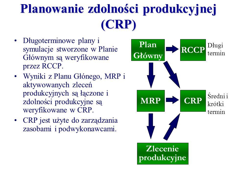 Plan Główny RCCP MRPCRP Długi termin Średni i krótki termin Zlecenie produkcyjne Długoterminowe plany i symulacje stworzone w Planie Głównym są weryfi