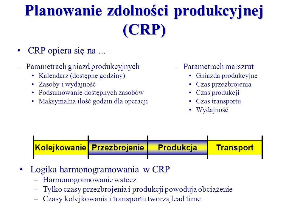 Przezbrojenie Kolejkowanie Produkcja Transport –Parametrach gniazd produkcyjnych Kalendarz (dostępne godziny) Zasoby i wydajność Podsumowanie dostępny