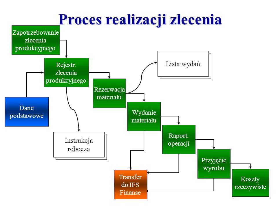 Zapotrzebowanie zlecenia produkcyjnego Rejestr. zlecenia produkcyjnego Rezerwacja materiału Wydanie materiału Raport. operacji Przyjęcie wyrobu Koszty