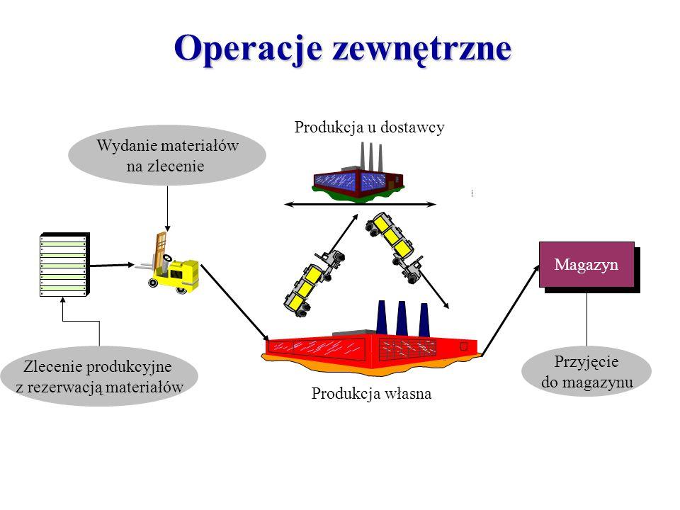 Produkcja własna Zlecenie produkcyjne z rezerwacją materiałów Wydanie materiałów na zlecenie Produkcja u dostawcy Magazyn Przyjęcie do magazynu Operac