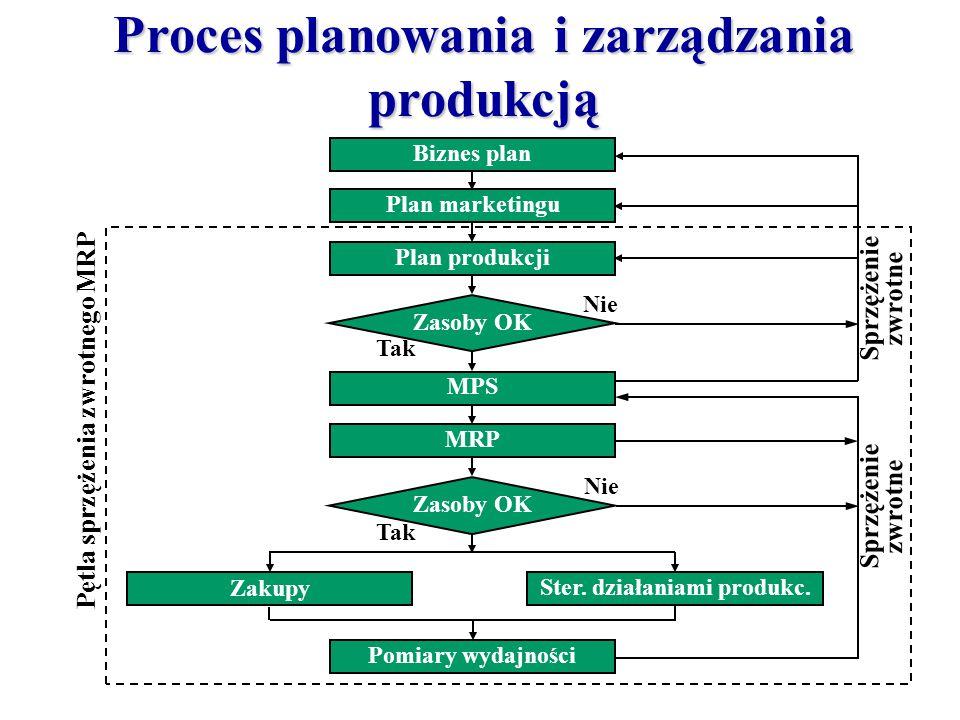 Proces planowania i zarządzania produkcją Plan marketingu MPS Zasoby OK MRP Zasoby OK Ster. działaniami produkc. Biznes plan Plan produkcji Zakupy Pom