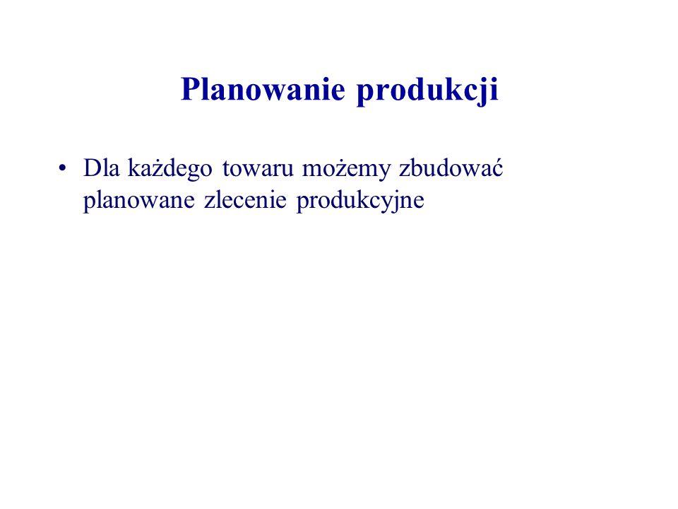 Planowanie produkcji Dla każdego towaru możemy zbudować planowane zlecenie produkcyjne