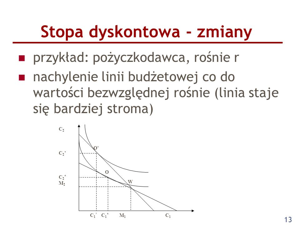 13 Stopa dyskontowa - zmiany przykład: pożyczkodawca, rośnie r nachylenie linii budżetowej co do wartości bezwzględnej rośnie (linia staje się bardzie
