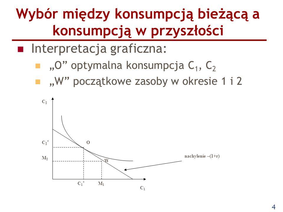 """4 Wybór między konsumpcją bieżącą a konsumpcją w przyszłości Interpretacja graficzna: """"O"""" optymalna konsumpcja C 1, C 2 """"W"""" początkowe zasoby w okresi"""