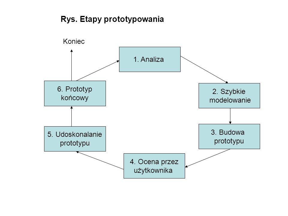 Rys. Etapy prototypowania 1. Analiza 2. Szybkie modelowanie 3. Budowa prototypu 4. Ocena przez użytkownika 5. Udoskonalanie prototypu 6. Prototyp końc