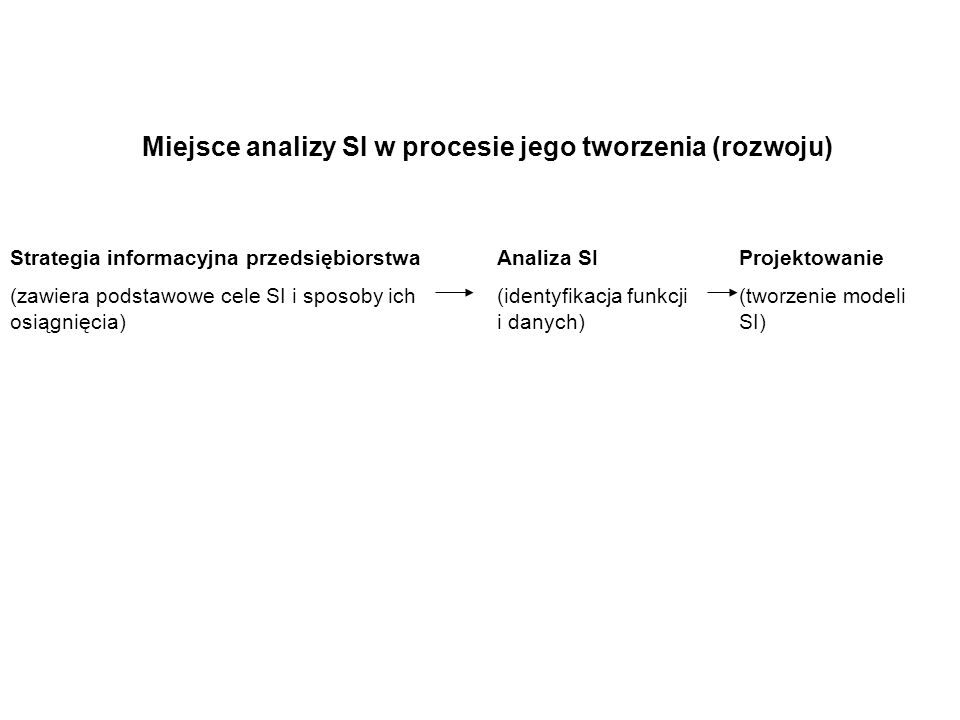 Miejsce analizy SI w procesie jego tworzenia (rozwoju) Strategia informacyjna przedsiębiorstwa (zawiera podstawowe cele SI i sposoby ich osiągnięcia) Analiza SI (identyfikacja funkcji i danych) Projektowanie (tworzenie modeli SI)