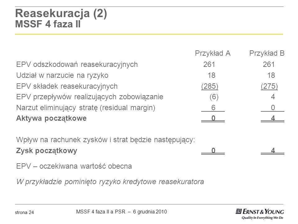 MSSF 4 faza II a PSR – 6 grudnia 2010 strona 24 Reasekuracja (2) MSSF 4 faza II Przykład A Przykład B EPV odszkodowań reasekuracyjnych 261 261 Udział