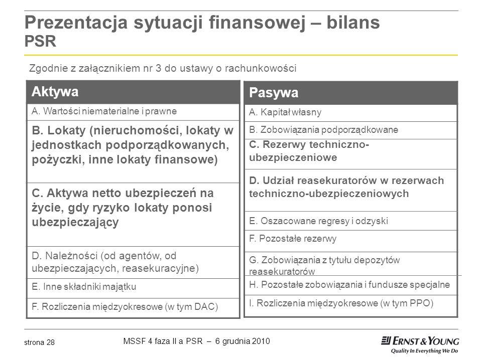 MSSF 4 faza II a PSR – 6 grudnia 2010 strona 28 Prezentacja sytuacji finansowej – bilans PSR Aktywa A. Wartości niematerialne i prawne B. Lokaty (nier