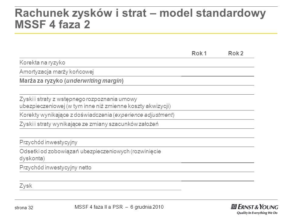 MSSF 4 faza II a PSR – 6 grudnia 2010 strona 32 Rachunek zysków i strat – model standardowy MSSF 4 faza 2 Rok 1Rok 2 Korekta na ryzyko Amortyzacja mar