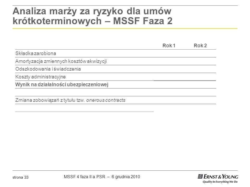 MSSF 4 faza II a PSR – 6 grudnia 2010 strona 33 Analiza marży za ryzyko dla umów krótkoterminowych – MSSF Faza 2 Rok 1Rok 2 Składka zarobiona Amortyza