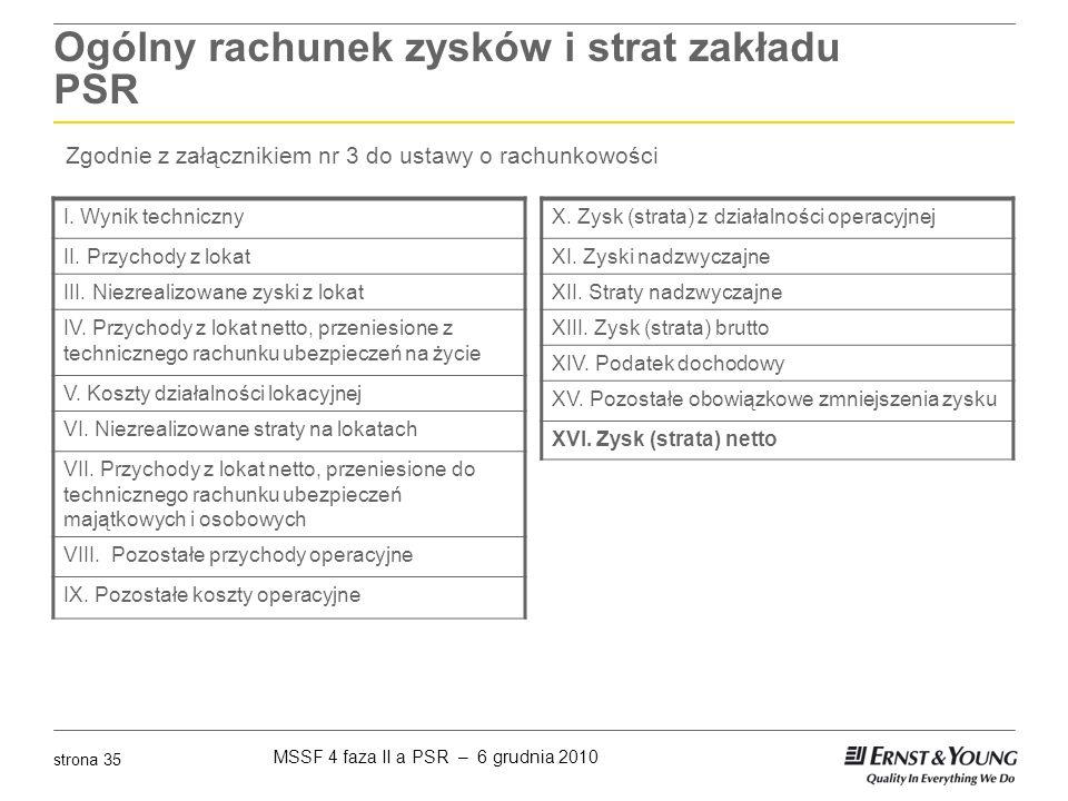 MSSF 4 faza II a PSR – 6 grudnia 2010 strona 35 Ogólny rachunek zysków i strat zakładu PSR I. Wynik techniczny II. Przychody z lokat III. Niezrealizow