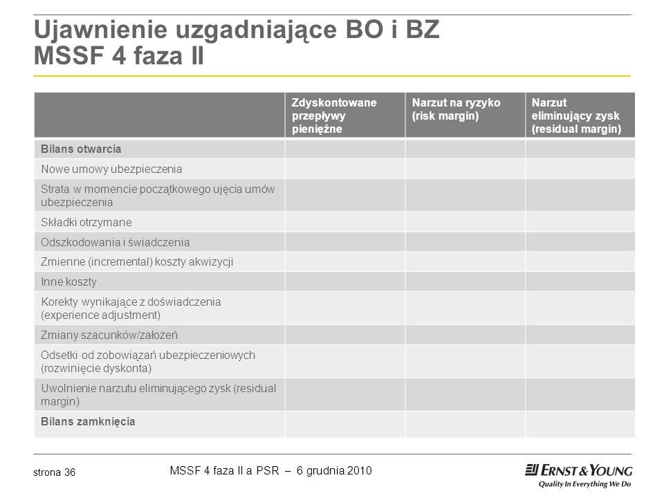 MSSF 4 faza II a PSR – 6 grudnia 2010 strona 36 Ujawnienie uzgadniające BO i BZ MSSF 4 faza II Zdyskontowane przepływy pieniężne Narzut na ryzyko (ris