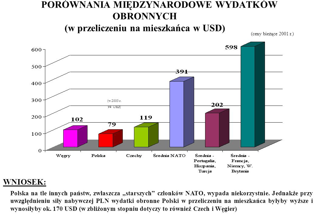 """PORÓWNANIA MIĘDZYNARODOWE WYDATKÓW OBRONNYCH (w przeliczeniu na mieszkańca w USD) WNIOSEK: Polska na tle innych państw, zwłaszcza """"starszych"""" członków"""