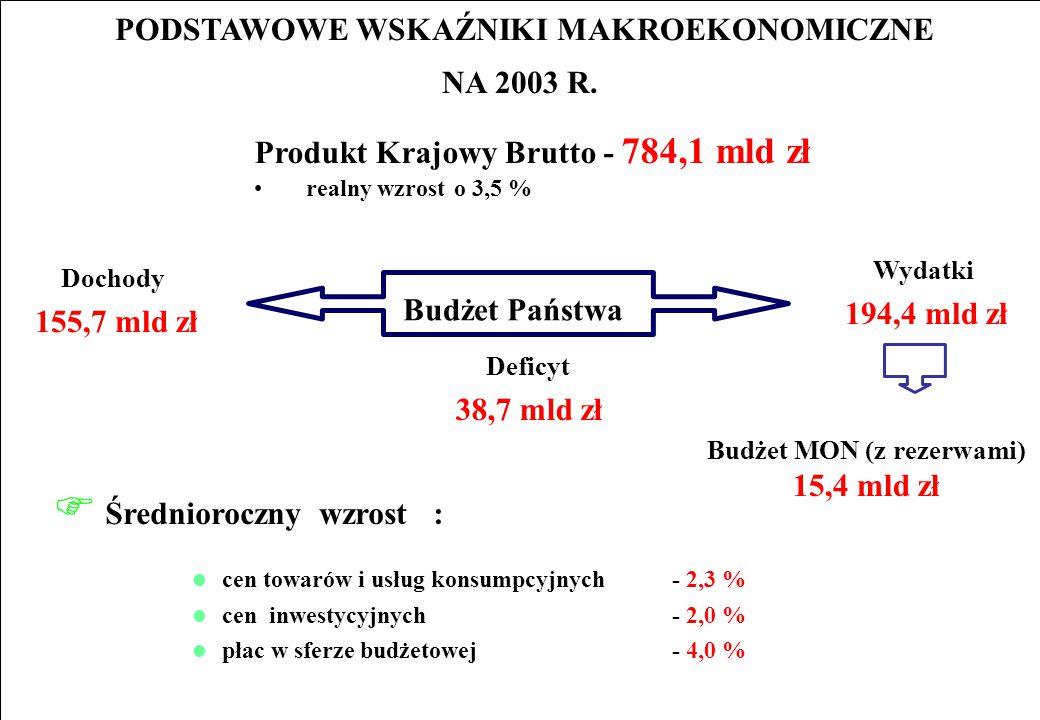 PODSTAWOWE WSKAŹNIKI MAKROEKONOMICZNE NA 2003 R. Produkt Krajowy Brutto - 784,1 mld zł realny wzrost o 3,5 % Wydatki 194,4 mld zł F Średnioroczny wzro